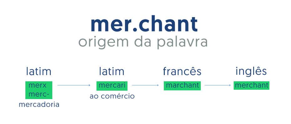 Imagem que explica a origem da palavra Merchant
